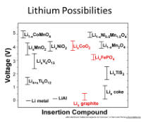 lithium chemistry and voltage